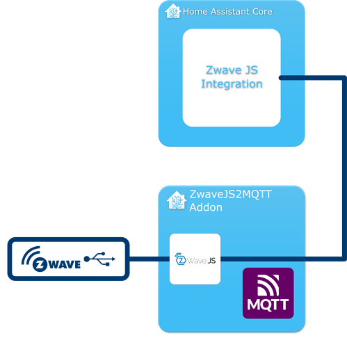 ZwaveJS2MQTT WebSocket