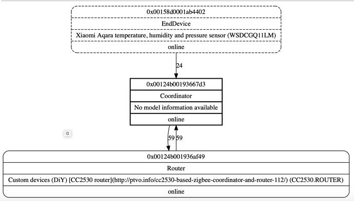 Case 3d-Xiaomi Hue ikea Hassium firmware Zigbee 2 mqtt Cc2530 Router Zigbee