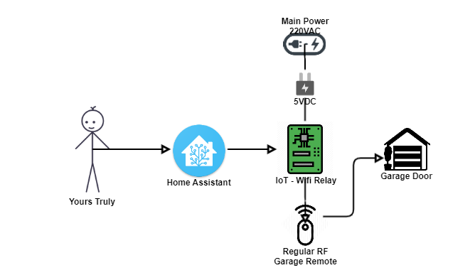 Control Garage Door Using Home Assistant Without Live Wiring Share Your Projects Home Assistant Community