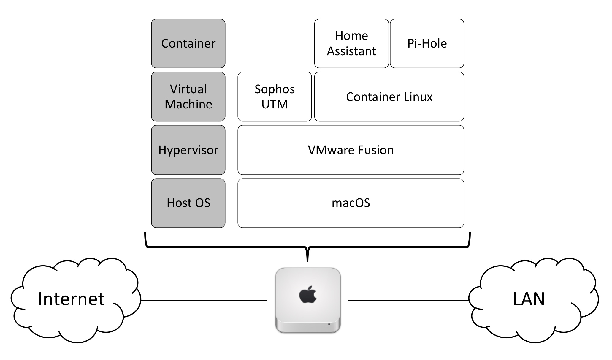 Sophos, Mac mini, and Docker (oh my!) - Share your Projects! - Home  Assistant Community