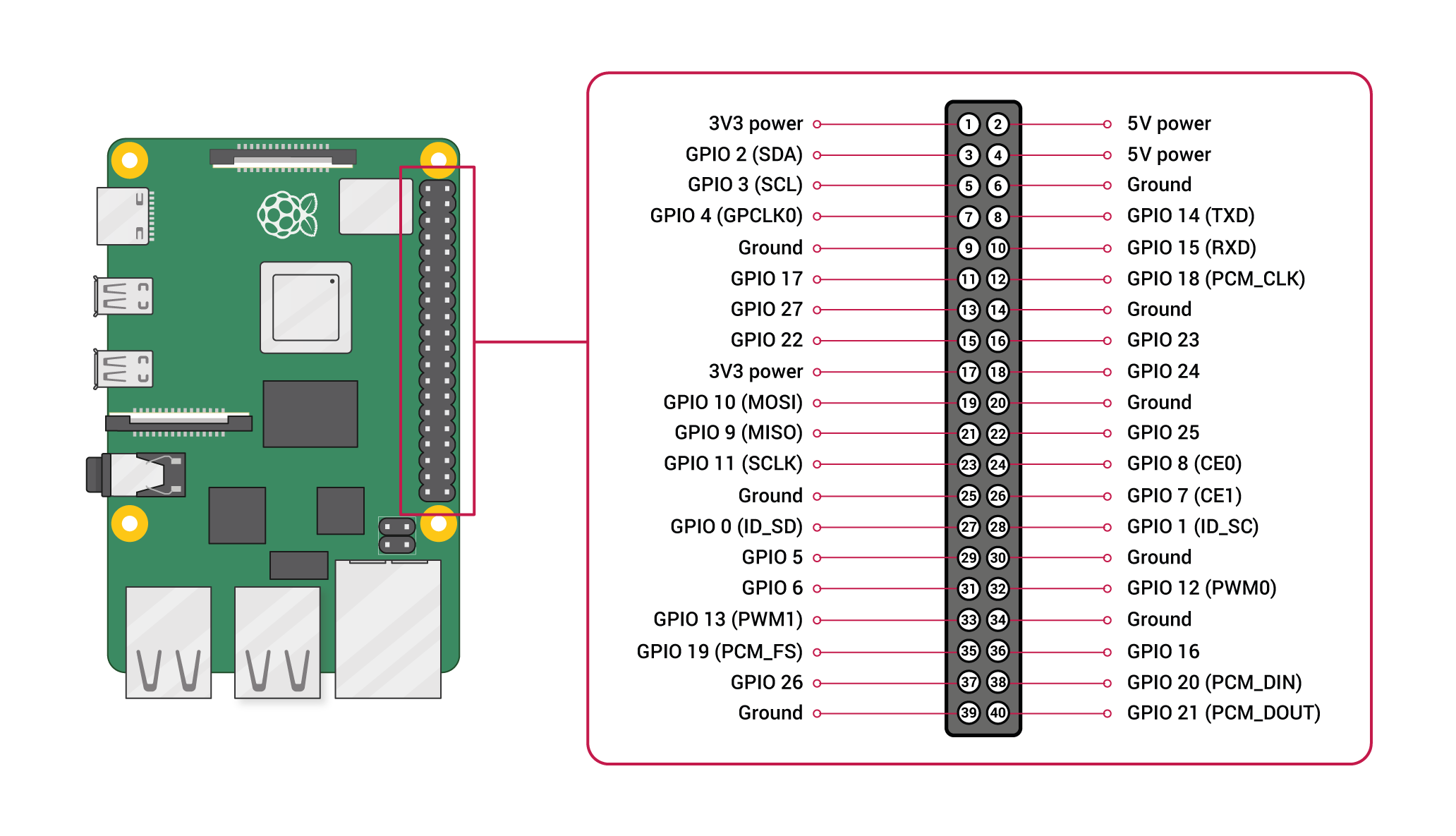 GPIO pin layout