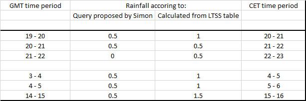 Rainfall 10-11-mrt